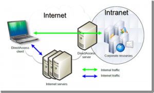 Internet and Intranet -- The Internet and The Web - Introduction